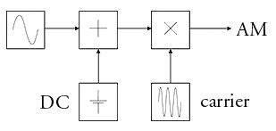Block diagram of AM modulation